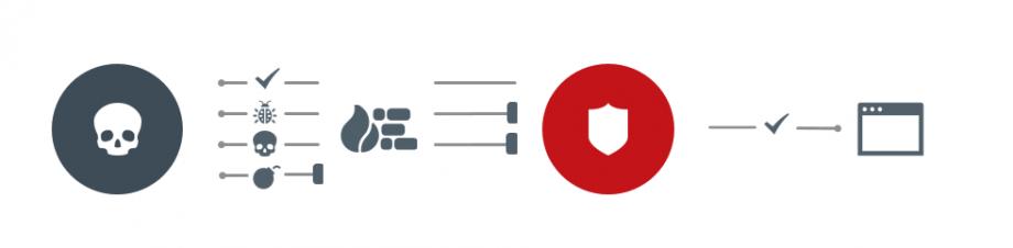 Web Application Firewall: Schutz von Anwendungen und Portalen