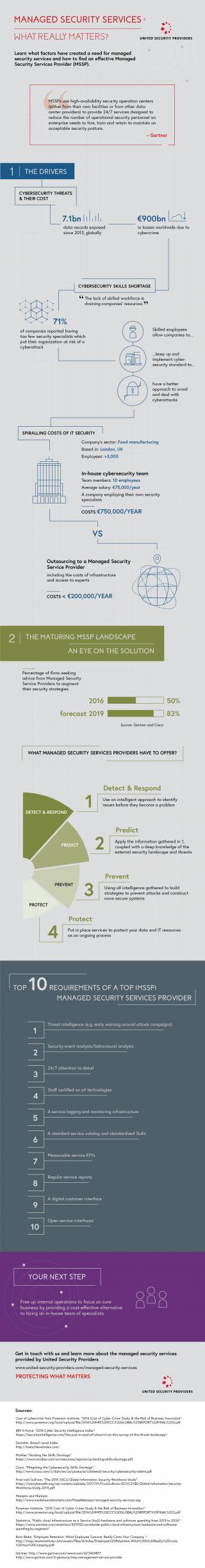Infografik: Was spricht für Managed Security, und wie ermitteln Sie den optimalen MSSP aus der Fülle der Angebote?