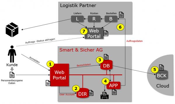 Konkreter Handlungsbedarf im Bereich Web-Applikationen im Hinblick auf GDPR-konformer Umgang mit personenbezogenen Daten (EU-DSGVO)