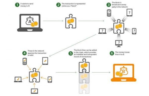 Infografik Blockchain