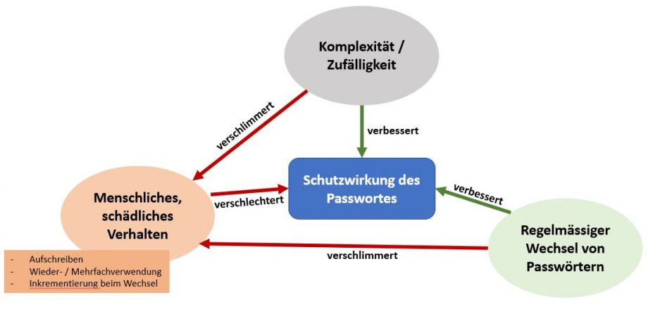 Grafik Passwortsicherheit