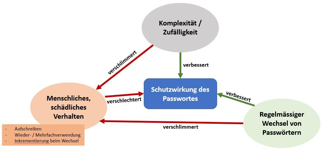Passwortsicherheit Schema
