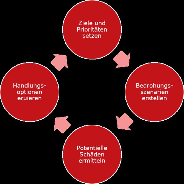 Zyklus Cyber Security Strategie